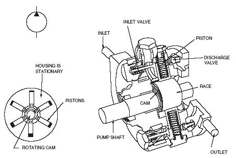 The principle of operation of the radial piston pump is shown in Fig.  4.16. In this case, the cylinders are...