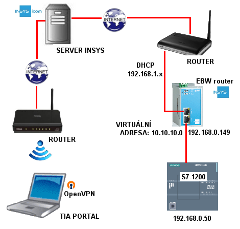 INSYS EBW-E100 Router Driver Download